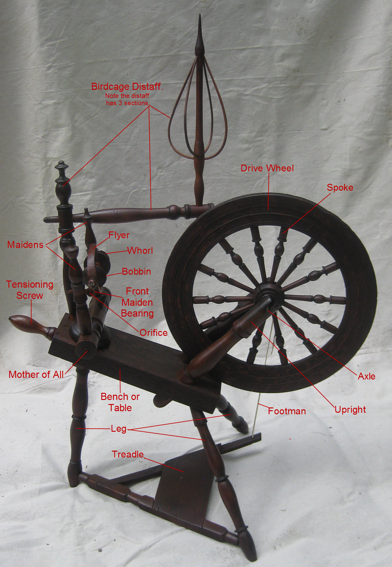 Anatomy Of A Spinning Wheel The Wool Merchants Daughter