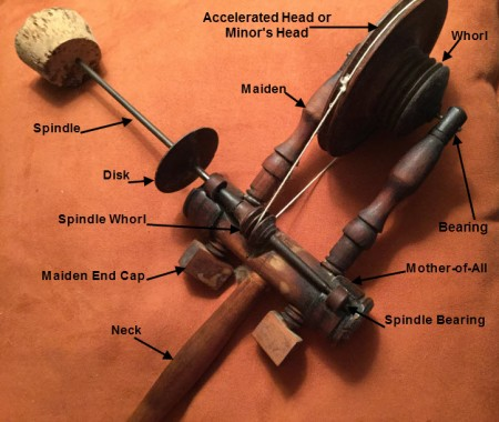 spindle-head-with-explanations